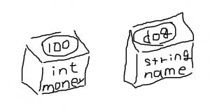 変数のイメージ図