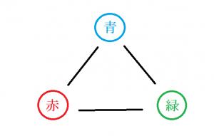 トライチャットのイメージ図