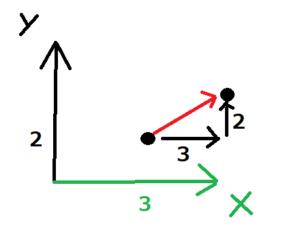 Vector2クラスをベクトルとして使う場合のイメージ